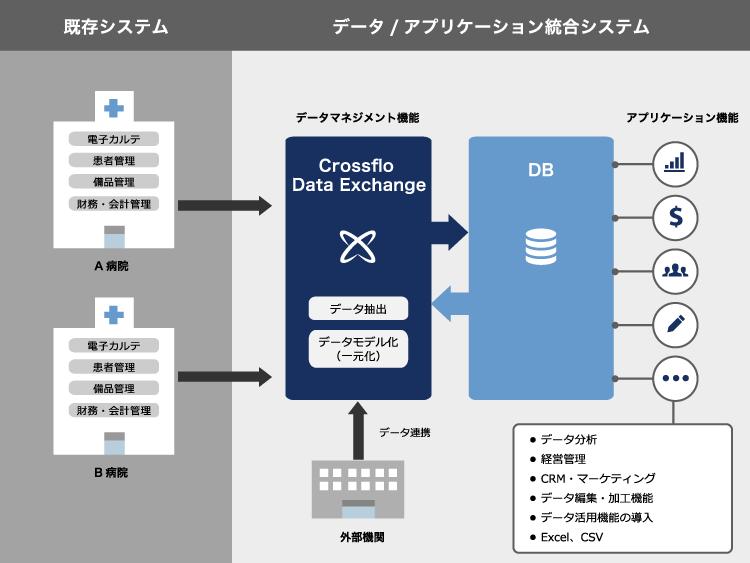 複数拠点のデータ/アプリケーション統合ソリューション