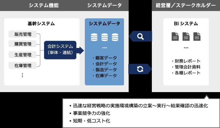 データ利活用計画策定支援